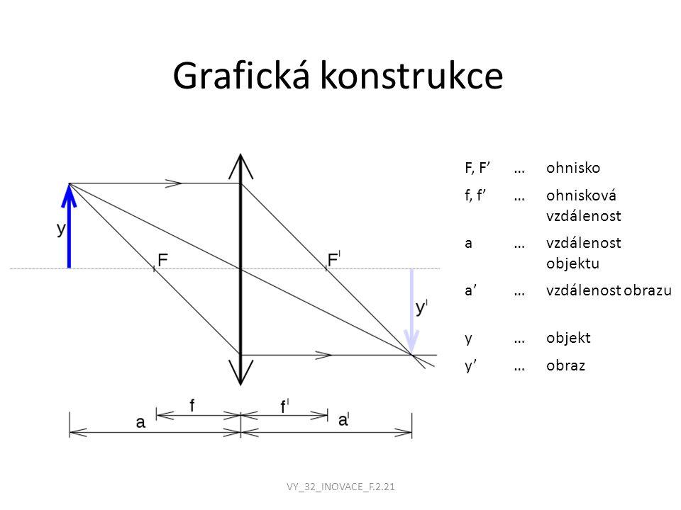 Grafická konstrukce F, F'…ohnisko f, f'…ohnisková vzdálenost a…vzdálenost objektu a'a'…vzdálenost obrazu y…objekt y'y'…obraz VY_32_INOVACE_F.2.21