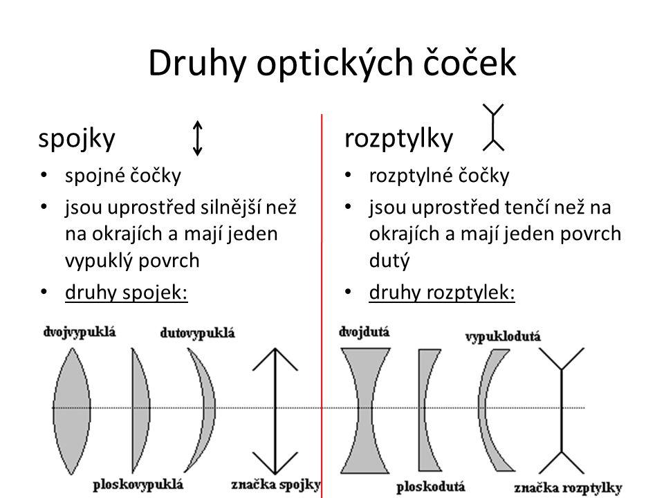 Druhy optických čoček spojky spojné čočky jsou uprostřed silnější než na okrajích a mají jeden vypuklý povrch druhy spojek: rozptylky rozptylné čočky jsou uprostřed tenčí než na okrajích a mají jeden povrch dutý druhy rozptylek: