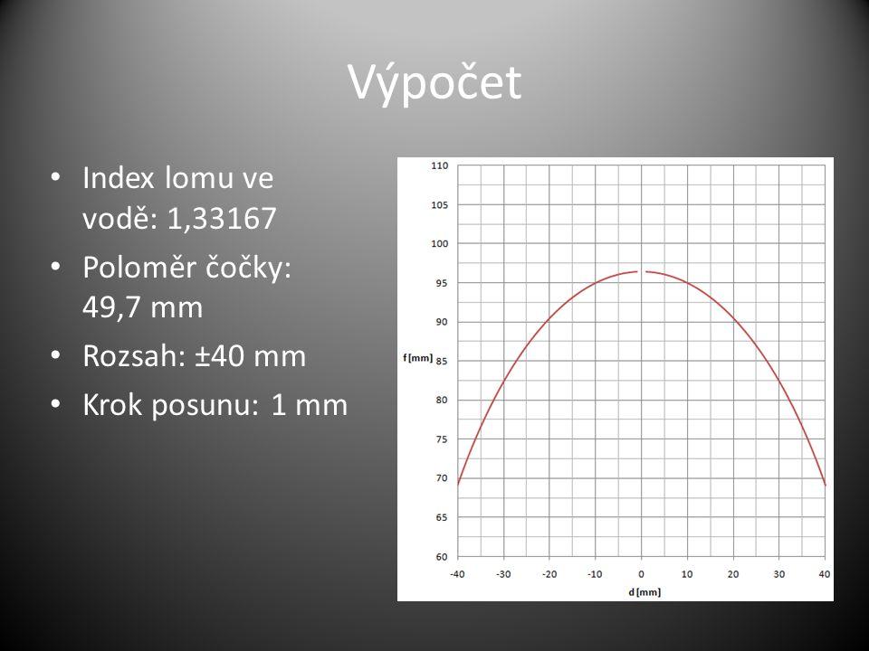 Výpočet Index lomu ve vodě: 1,33167 Poloměr čočky: 49,7 mm Rozsah: ±40 mm Krok posunu: 1 mm