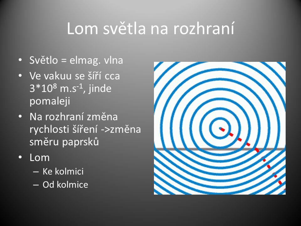 Lom světla na rozhraní Snellův zákon n 1 *sin  = n 2 *sin   = arcsin(  *(n 1 /n 2 )) Znám od starověku, vzorec od 16.
