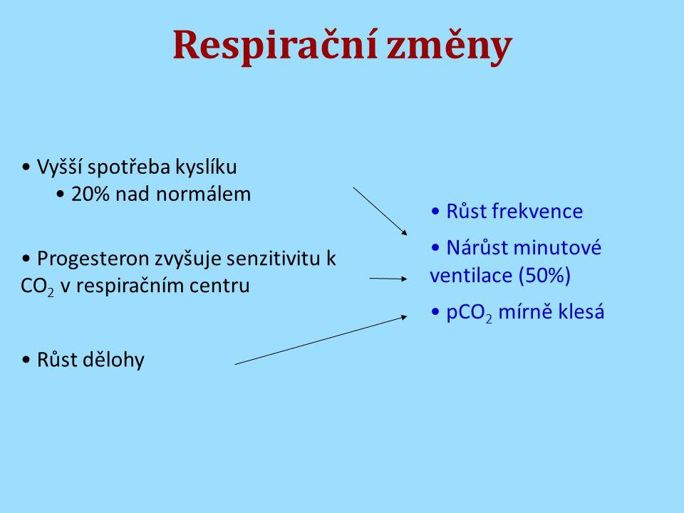 Respirační změny Vyšší spotřeba kyslíku 20% nad normálem Progesteron zvyšuje senzitivitu k CO 2 v respiračním centru Růst dělohy Růst frekvence Nárůst minutové ventilace (50%) pCO 2 mírně klesá