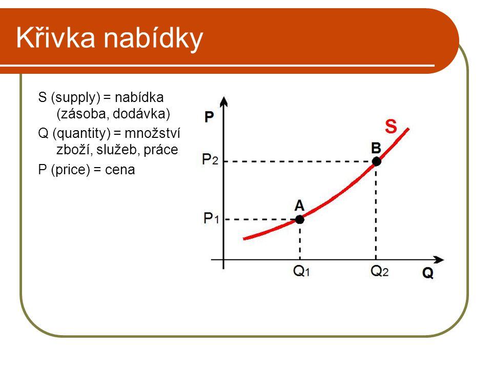 Křivka nabídky S (supply) = nabídka (zásoba, dodávka) Q (quantity) = množství zboží, služeb, práce P (price) = cena
