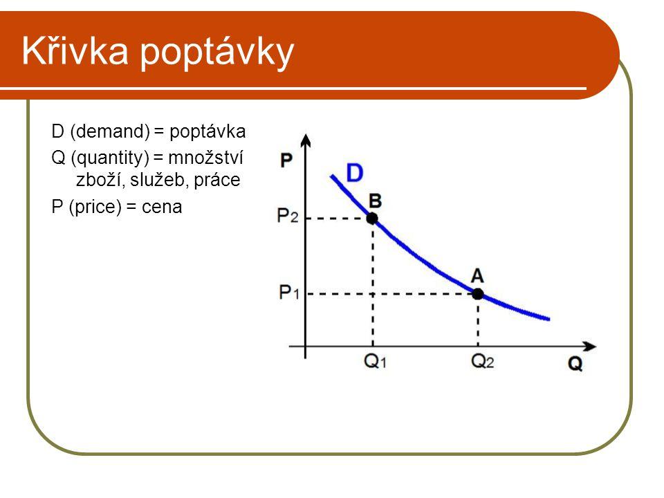 Křivka poptávky D (demand) = poptávka Q (quantity) = množství zboží, služeb, práce P (price) = cena