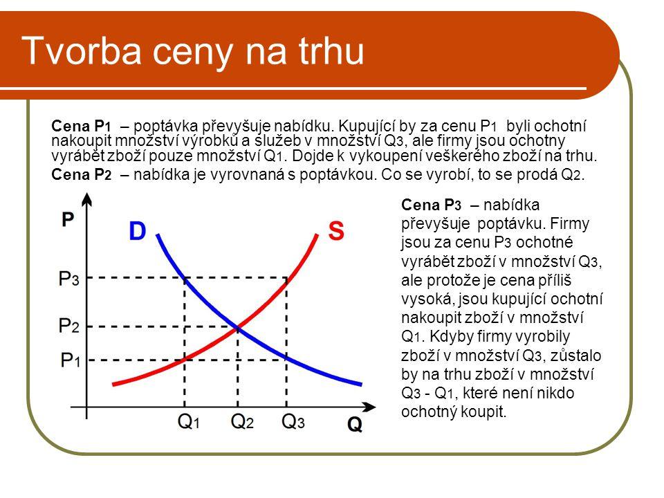 Tvorba ceny na trhu Cena P 1 – poptávka převyšuje nabídku. Kupující by za cenu P 1 byli ochotní nakoupit množství výrobků a služeb v množství Q 3, ale