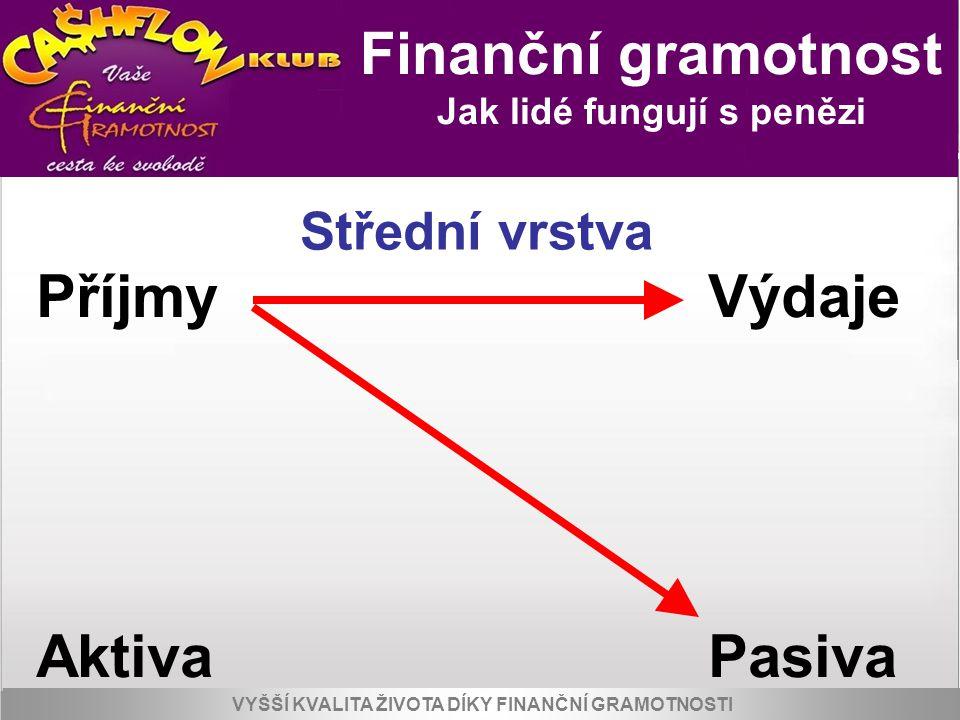 Jak lidé fungují s penězi PříjmyVýdaje AktivaPasiva Střední vrstva VYŠŠÍ KVALITA ŽIVOTA PRO KLIENTY A SPOLUPRACOVNÍKY KLUBU Finanční gramotnost Jak li