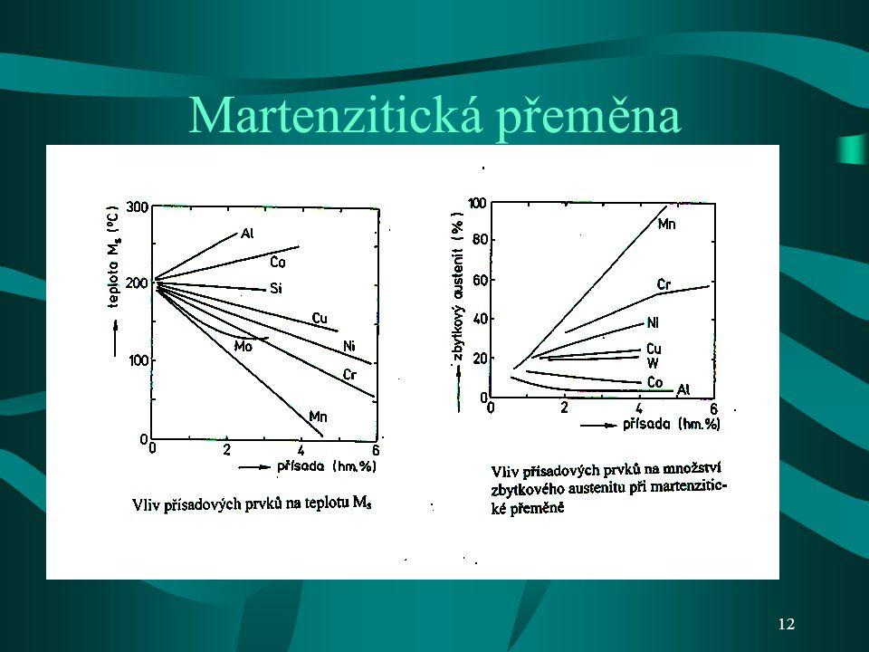 11 Martenzitická přeměna Množství zbytkového austenitu závisí na řadě faktorů – např. chemickém složení oceli, podmínkách ochlazování apod. S rostoucí