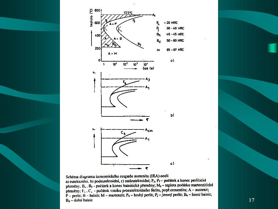 16 DIAGRAMY ROZPADU AUSTENITU Jsou grafickým vyjádřením podmínek fázových přeměn v tuhém stavu u konkrétního typu oceli v souřadnicích teplota – čas J