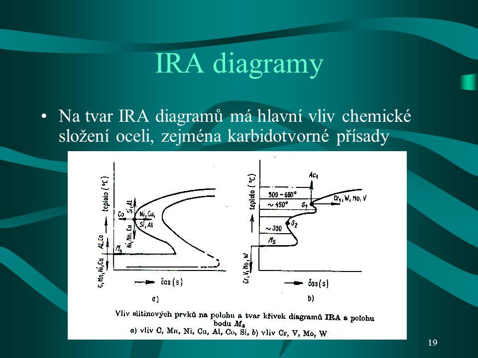 18 Diagramy IRA Rozpad austenitu probíhá za konstantní teploty