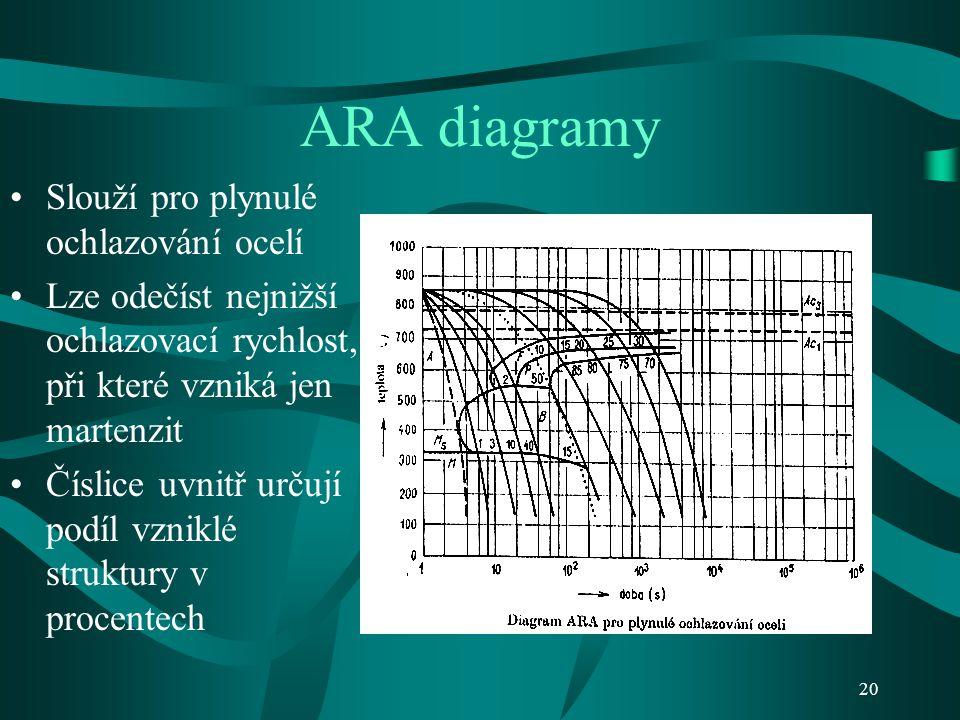 19 IRA diagramy Na tvar IRA diagramů má hlavní vliv chemické složení oceli, zejména karbidotvorné přísady