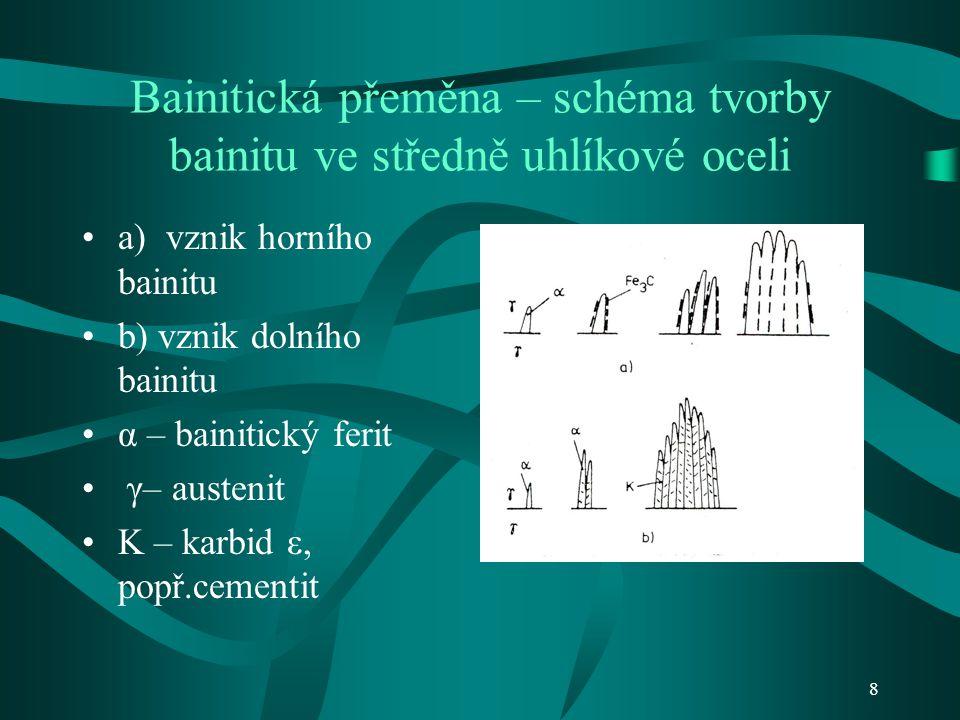 8 Bainitická přeměna – schéma tvorby bainitu ve středně uhlíkové oceli a) vznik horního bainitu b) vznik dolního bainitu α – bainitický ferit γ– austenit K – karbid ε, popř.cementit