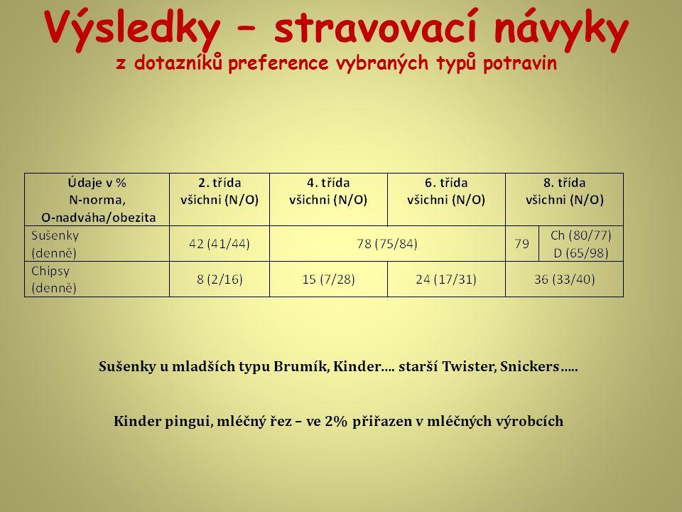 Výsledky – stravovací návyky z dotazníků preference vybraných typů potravin Sušenky u mladších typu Brumík, Kinder….