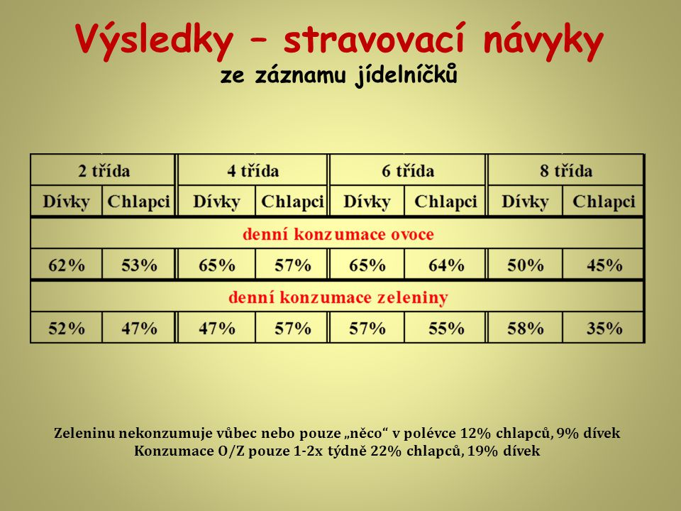"""Výsledky – stravovací návyky ze záznamu jídelníčků Zeleninu nekonzumuje vůbec nebo pouze """"něco v polévce 12% chlapců, 9% dívek Konzumace O/Z pouze 1-2x týdně 22% chlapců, 19% dívek"""
