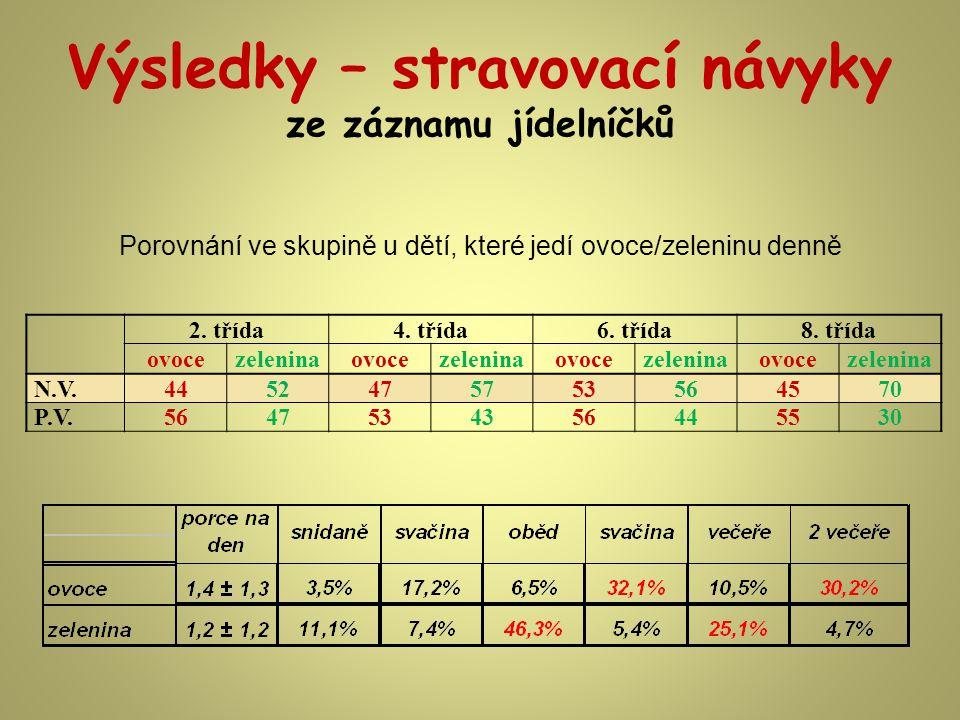 Výsledky – stravovací návyky ze záznamu jídelníčků Porovnání ve skupině u dětí, které jedí ovoce/zeleninu denně 2.