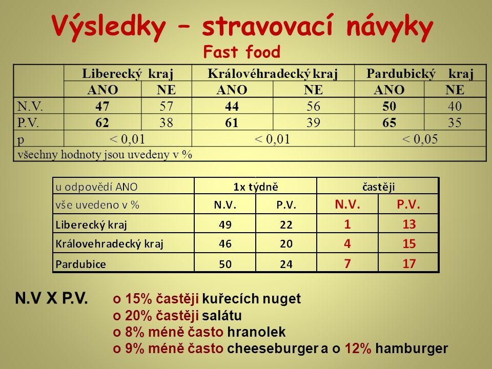 Výsledky – stravovací návyky Fast food N.V X P.V.