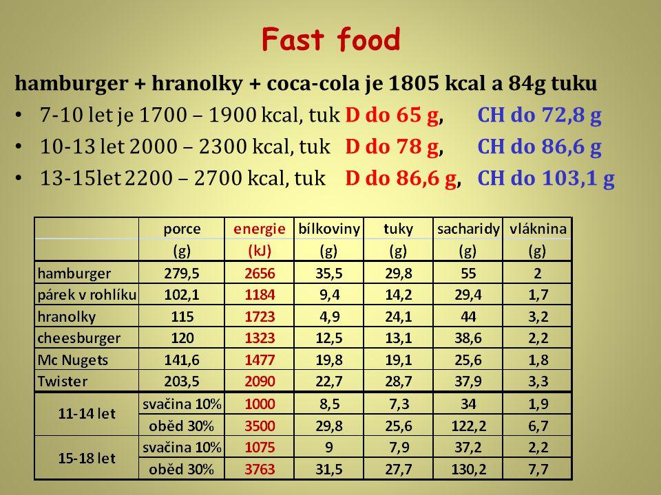 Fast food hamburger + hranolky + coca-cola je 1805 kcal a 84g tuku 7-10 let je 1700 – 1900 kcal, tuk D do 65 g, CH do 72,8 g 10-13 let 2000 – 2300 kcal, tuk D do 78 g, CH do 86,6 g 13-15let 2200 – 2700 kcal, tuk D do 86,6 g, CH do 103,1 g
