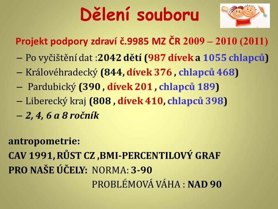 Projekt podpory zdraví č.9985 MZ ČR 2009 – 2010 (2011) – Po vyčištění dat :2042 dětí (987 dívek a 1055 chlapců) – Královéhradecký (844, dívek 376, chlapců 468) – Pardubický (390, dívek 201, chlapců 189) – Liberecký kraj (808, dívek 410, chlapců 398) – 2, 4, 6 a 8 ročník Dělení souboru antropometrie: CAV 1991, RŮST CZ,BMI-PERCENTILOVÝ GRAF PRO NAŠE ÚČELY: NORMA: 3-90 PROBLÉMOVÁ VÁHA : NAD 90