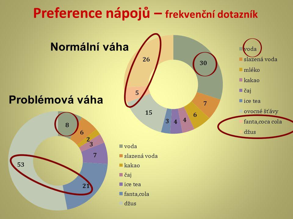 Preference nápojů – frekvenční dotazník Problémová váha Normální váha