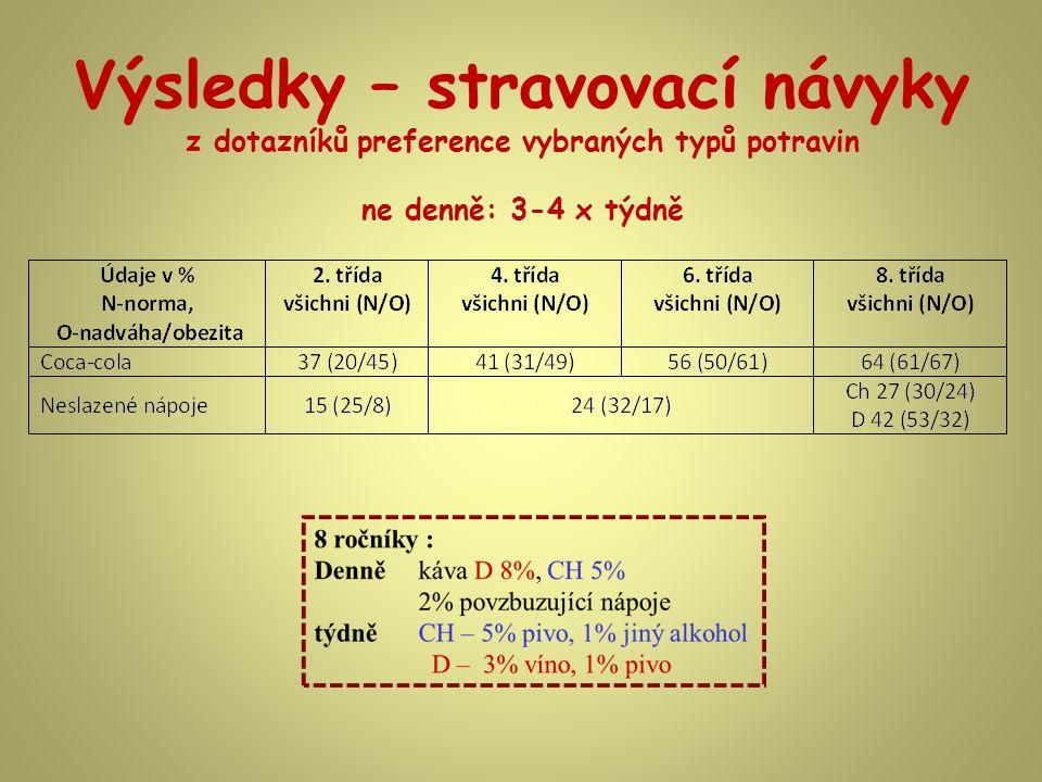 Výsledky – stravovací návyky z dotazníků preference vybraných typů potravin ne denně: 3-4 x týdně