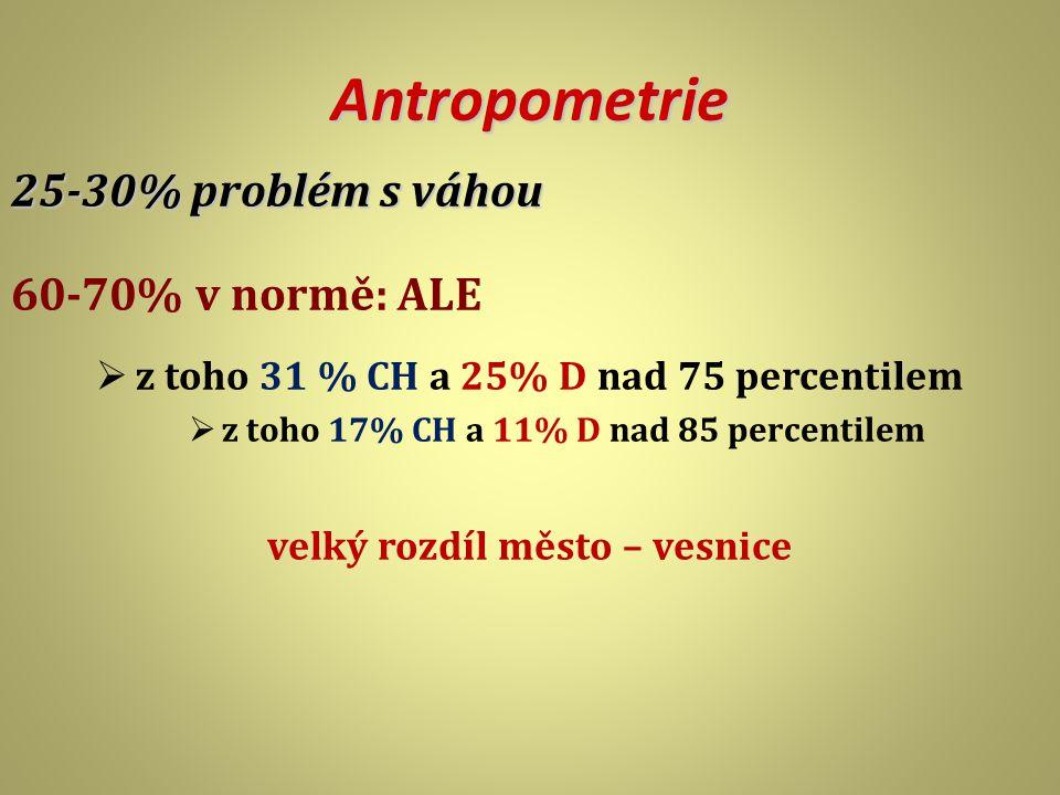 Antropometrie 25-30% problém s váhou 60-70% v normě: ALE  z toho 31 % CH a 25% D nad 75 percentilem  z toho 17% CH a 11% D nad 85 percentilem velký rozdíl město – vesnice