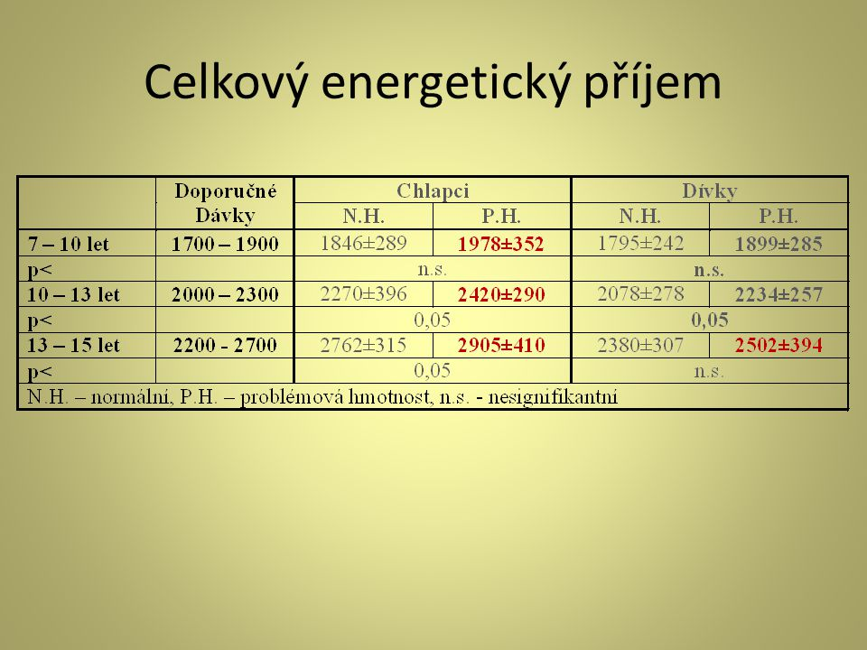 Celkový energetický příjem