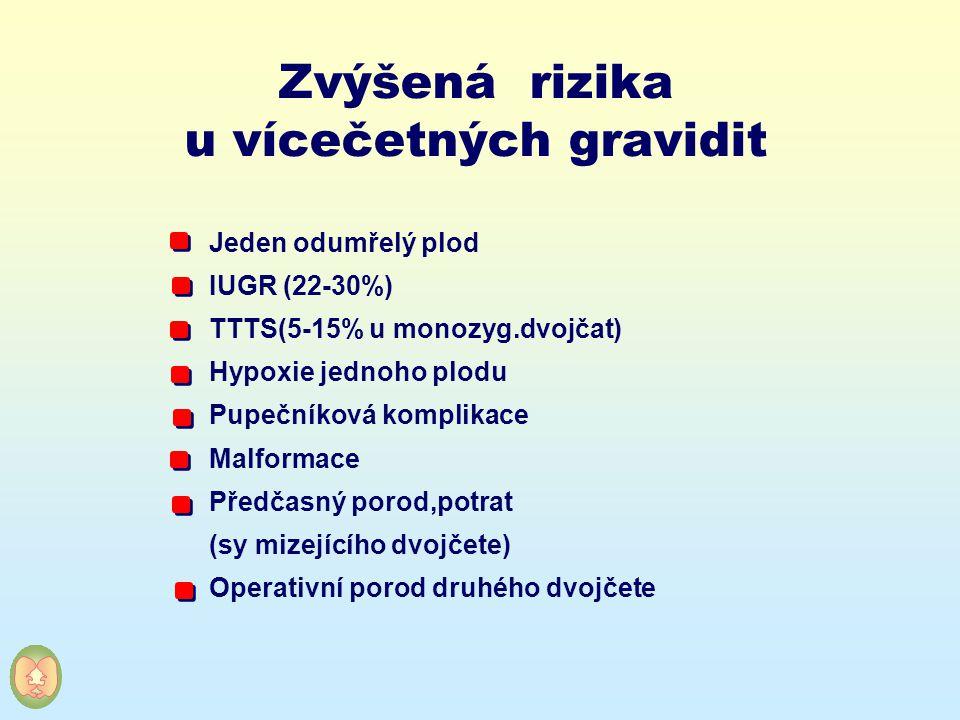 Zvýšená rizika u vícečetných gravidit Jeden odumřelý plod IUGR (22-30%) TTTS(5-15% u monozyg.dvojčat) Hypoxie jednoho plodu Pupečníková komplikace Mal