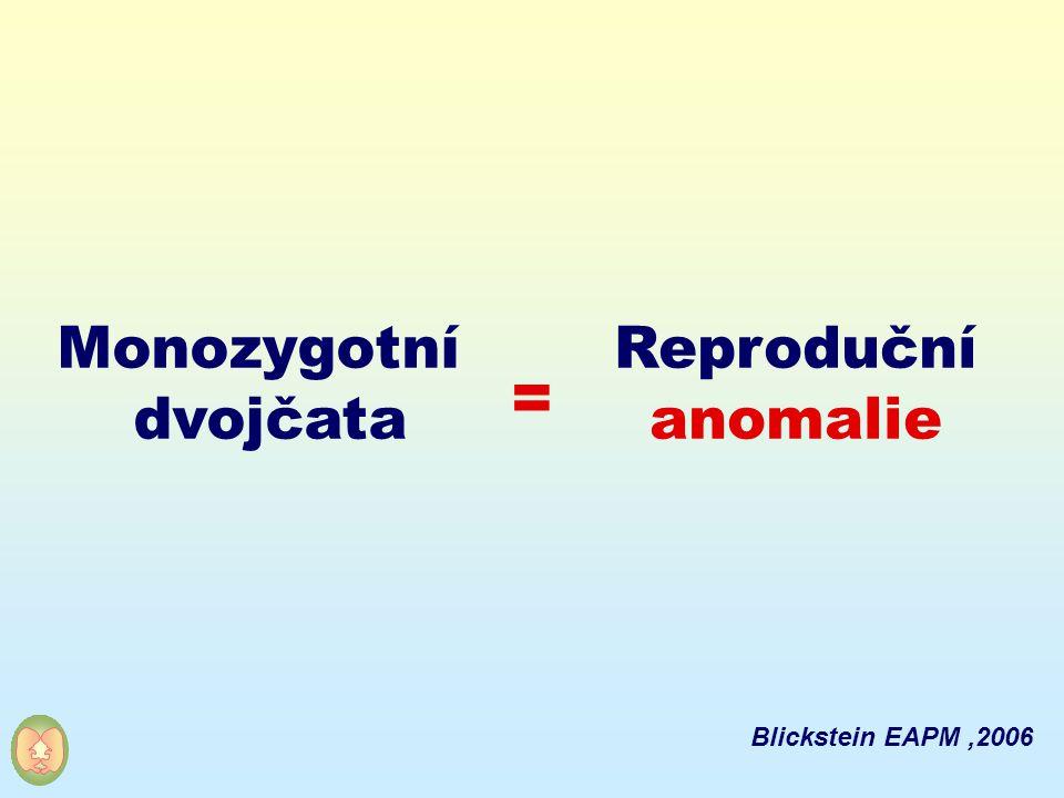 Reproduční anomalie Monozygotní dvojčata = Blickstein EAPM,2006