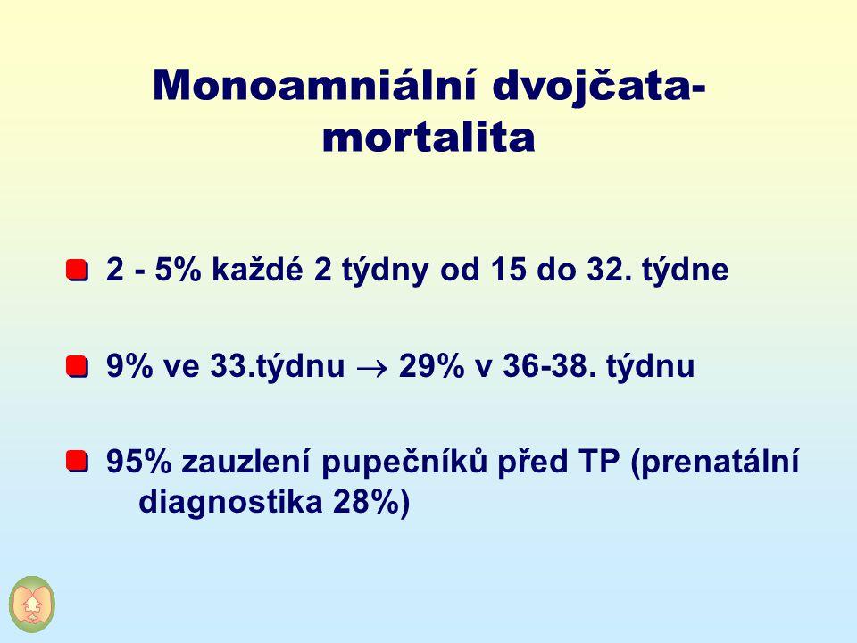 Monoamniální dvojčata- mortalita 2 - 5% každé 2 týdny od 15 do 32. týdne 9% ve 33.týdnu  29% v 36-38. týdnu 95% zauzlení pupečníků před TP (prenatáln