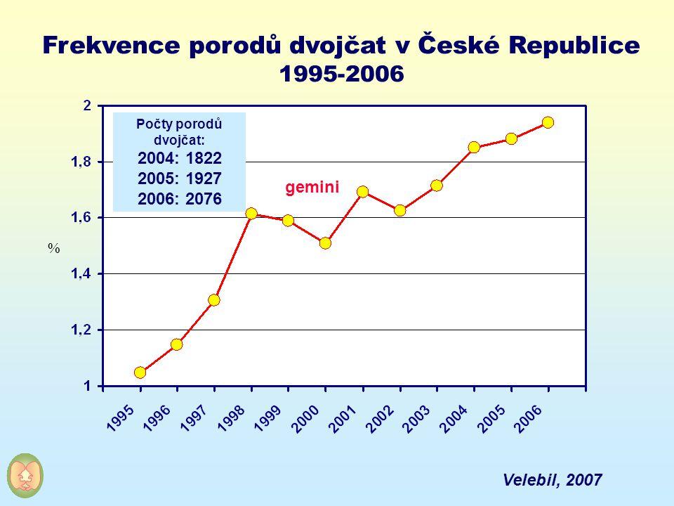 Frekvence porodů dvojčat v České Republice 1995-2006 % gemini Počty porodů dvojčat: 2004: 1822 2005: 1927 2006: 2076 Velebil, 2007