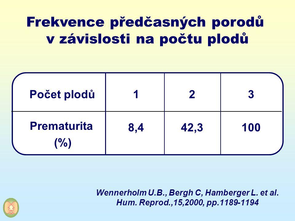 Wennerholm U.B., Bergh C, Hamberger L. et al. Hum. Reprod.,15,2000, pp.1189-1194 Prematurita (%) 3 100 2 42,3 1 8,4 Počet plodů Frekvence předčasných