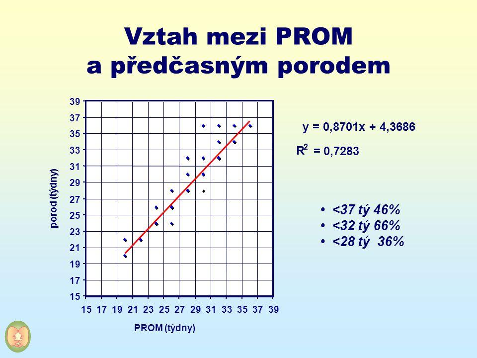 Vztah mezi PROM a předčasným porodem <37 tý 46% <32 tý 66% <28 tý 36% y = 0,8701x + 4,3686 R 2 = 0,7283