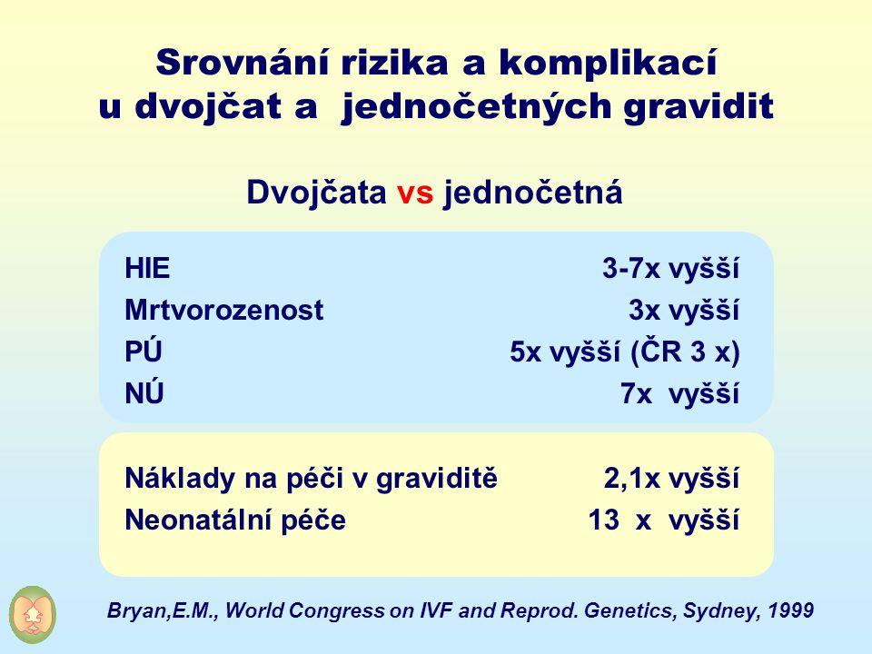 Srovnání rizika a komplikací u dvojčat a jednočetných gravidit HIE Mrtvorozenost PÚ NÚ Náklady na péči v graviditě Neonatální péče Bryan,E.M., World C