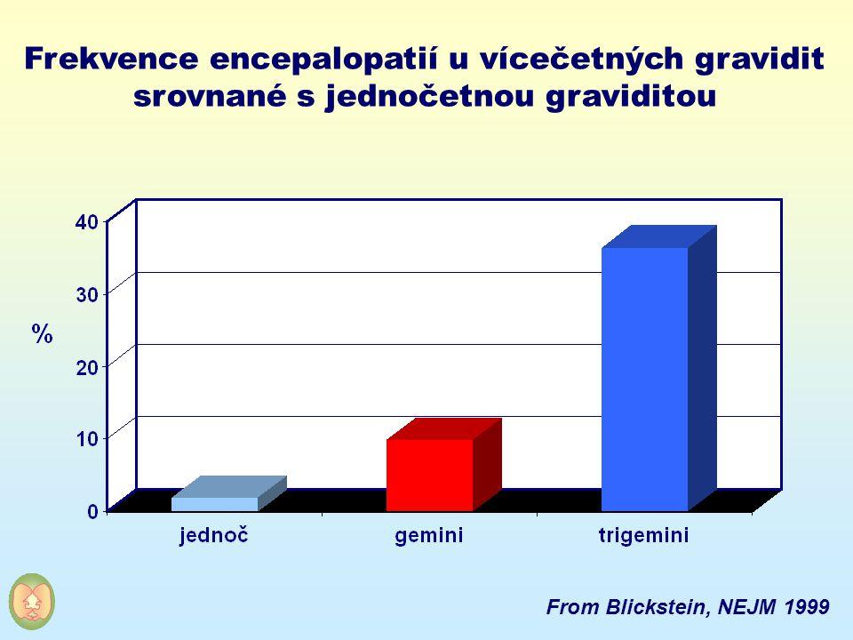Frekvence encepalopatií u vícečetných gravidit srovnané s jednočetnou graviditou From Blickstein, NEJM 1999