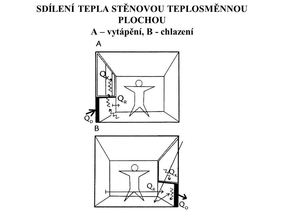SDÍLENÍ TEPLA STĚNOVOU TEPLOSMĚNNOU PLOCHOU A – vytápění, B - chlazení