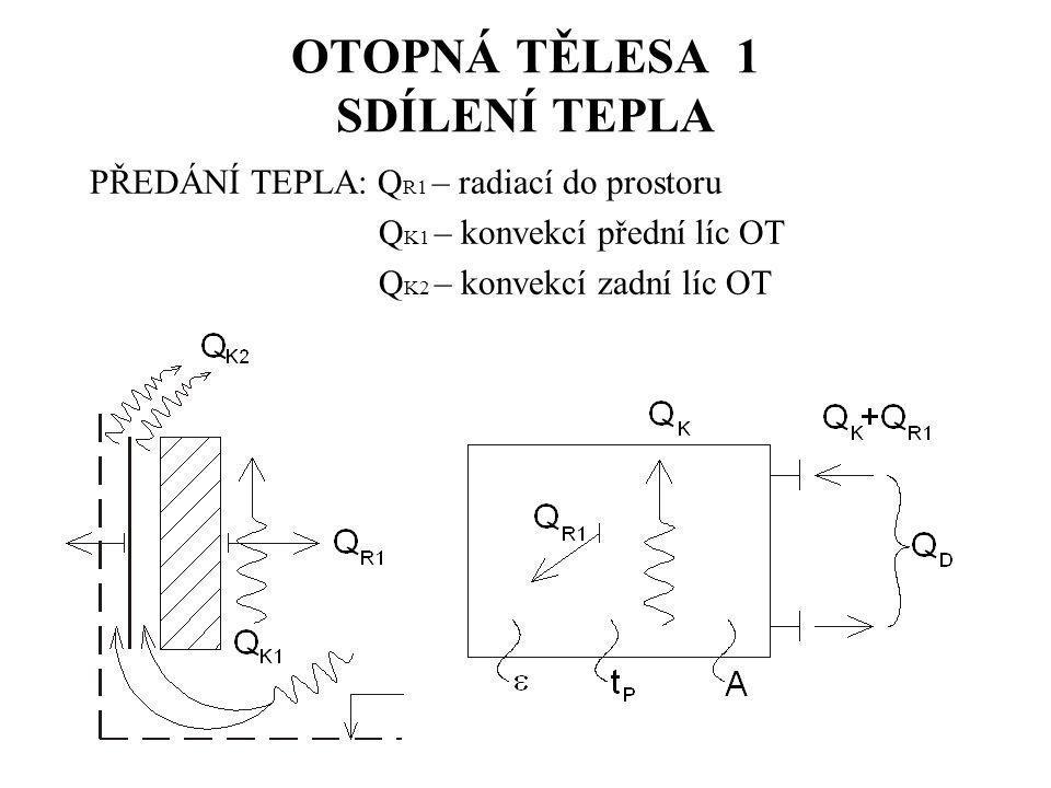 OTOPNÁ TĚLESA 1 SDÍLENÍ TEPLA PŘEDÁNÍ TEPLA: Q R1 – radiací do prostoru Q K1 – konvekcí přední líc OT Q K2 – konvekcí zadní líc OT
