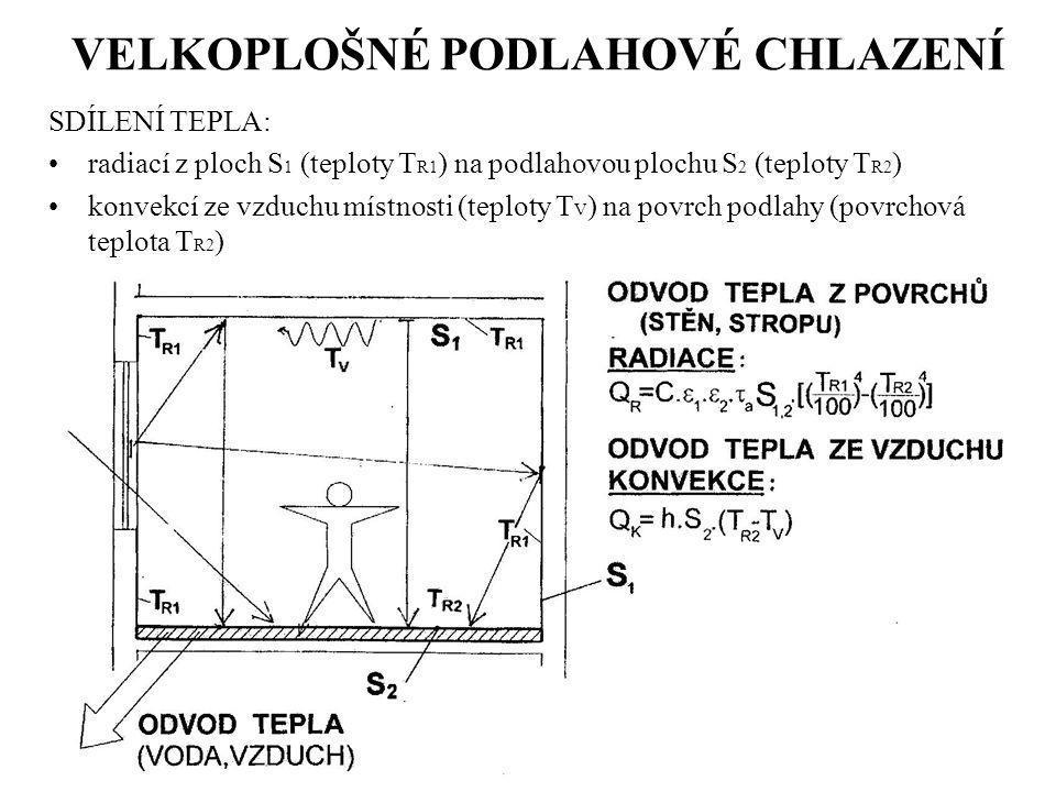 VELKOPLOŠNÉ PODLAHOVÉ CHLAZENÍ SDÍLENÍ TEPLA: radiací z ploch S 1 (teploty T R1 ) na podlahovou plochu S 2 (teploty T R2 ) konvekcí ze vzduchu místnos