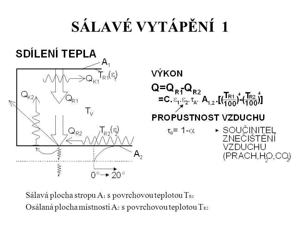 SÁLAVÉ VYTÁPĚNÍ 1 Sálavá plocha stropu A 1 s povrchovou teplotou T R1 Osálaná plocha místnosti A 2 s povrchovou teplotou T R2