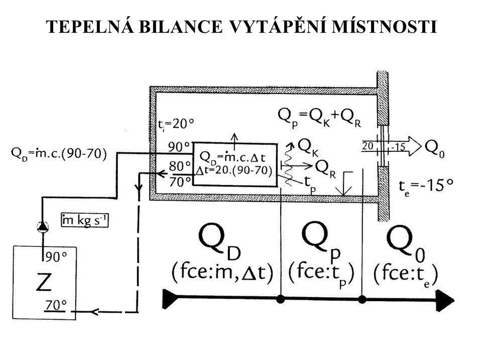 VELKOPLOŠNÉ STROPNÍ CHLAZENÍ 1 Chladící plocha A 2 s povrchovou teplotou T R2 Ostatní povrchy místnosti A 1 s teplotou T R1 T V – teplota vzduchu v okolí stropu