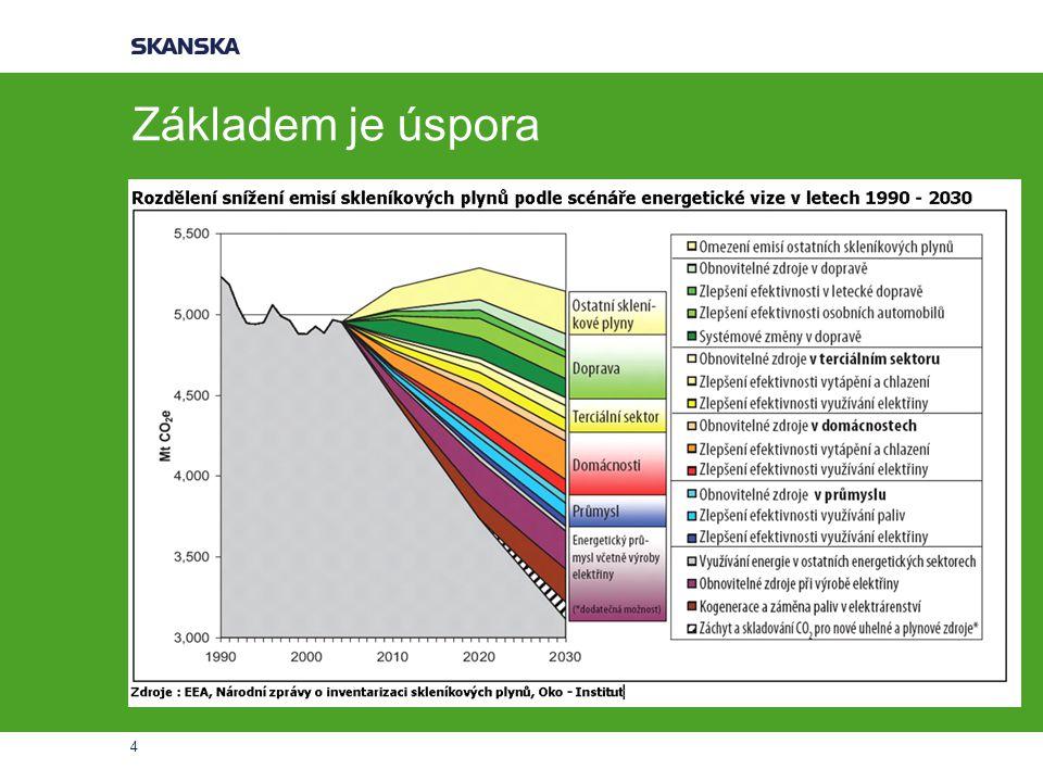 5 Význam využívání OZE Snížení závislosti na fosilních palivech Aktivní účast společnosti na nové energetické koncepci státu (Pačesova komise) Závazky ČR v rámci EU Přístupová dohoda k EU Státní energetická koncepce Dohody o budoucím směrování EU v oblasti energetiky