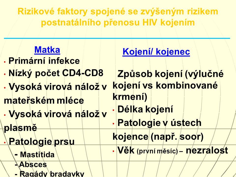Matka Primární infekce Nízký počet CD4-CD8 Vysoká virová nálož v mateřském mléce Vysoká virová nálož v plasmě Patologie prsu - Mastitida - Absces - Ra