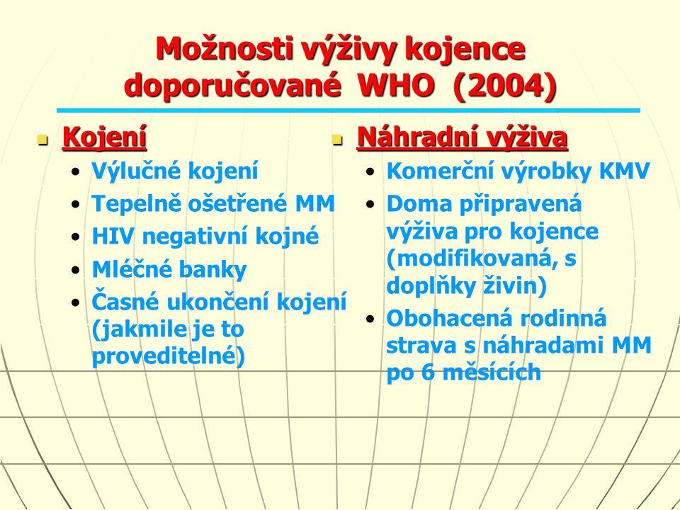 Možnosti výživy kojence doporučované WHO (2004) Kojení Kojení Výlučné kojení Tepelně ošetřené MM HIV negativní kojné Mléčné banky Časné ukončení kojen