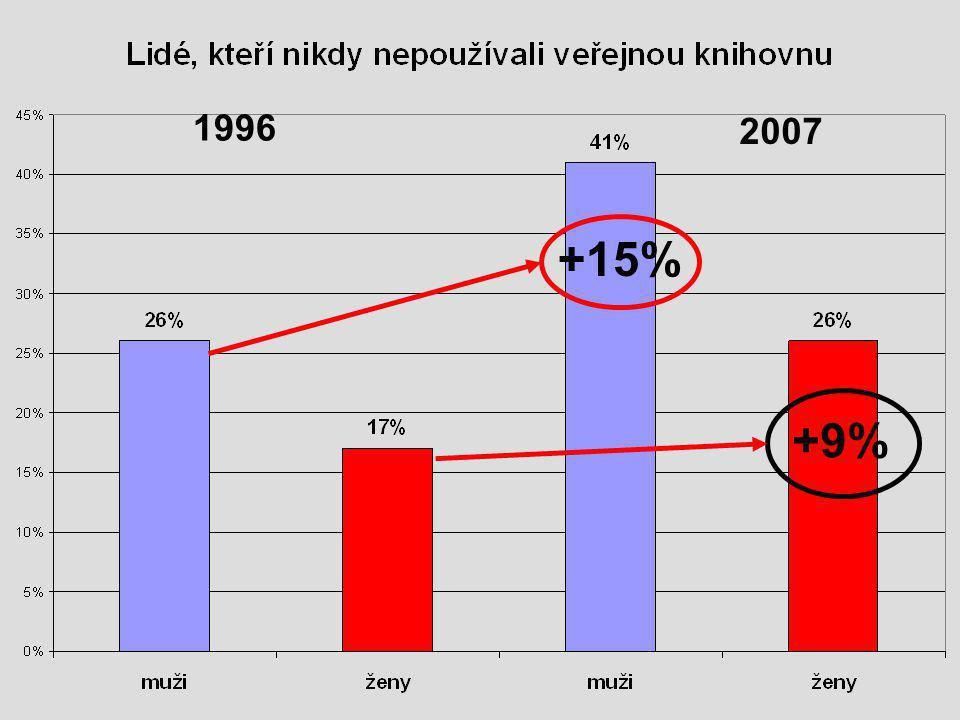 1996 2007 +15% +9%