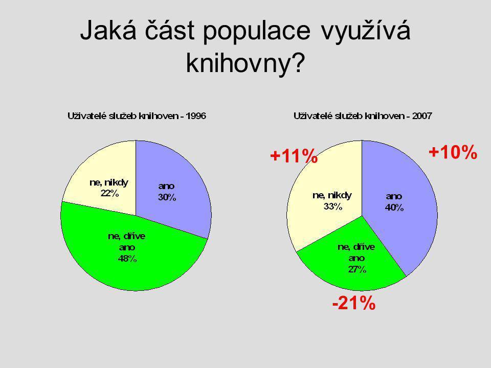 Jaká část populace využívá knihovny +10% -21% +11%