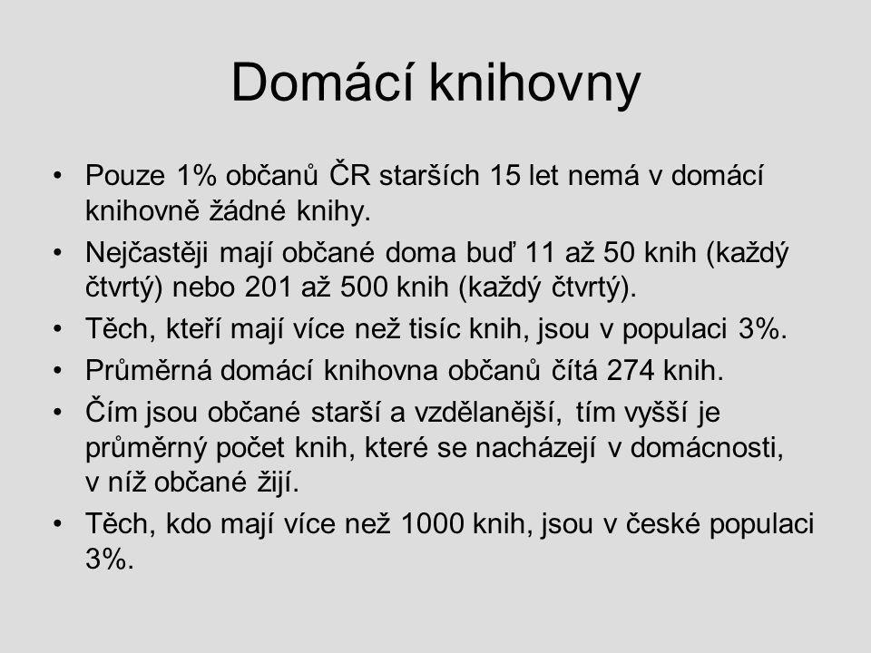 Domácí knihovny Pouze 1% občanů ČR starších 15 let nemá v domácí knihovně žádné knihy.