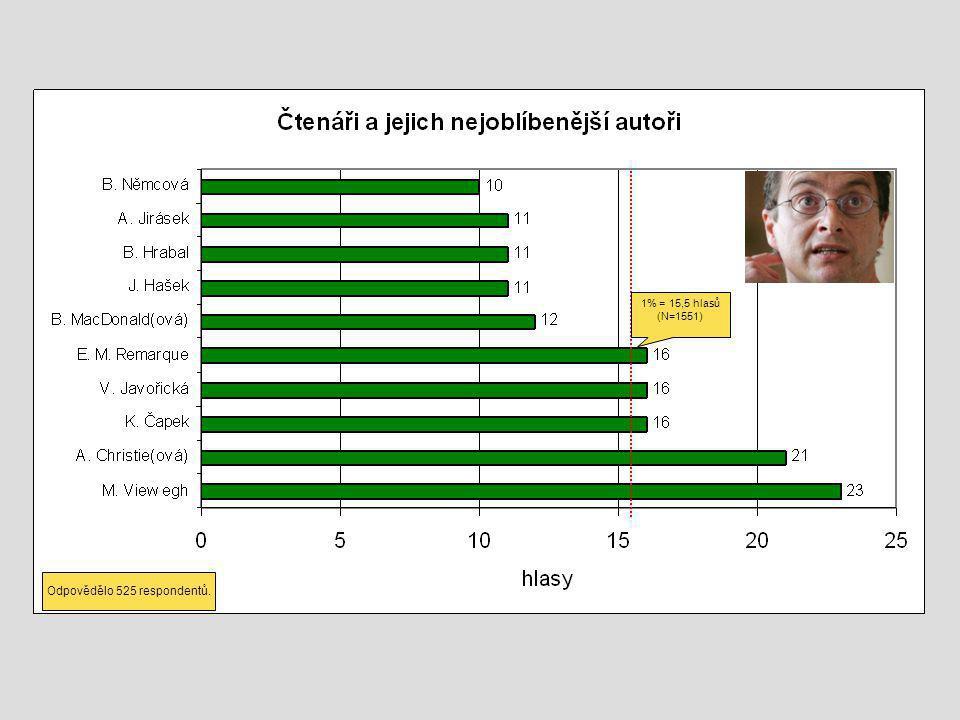1% = 15,5 hlasů (N=1551) Odpovědělo 525 respondentů.