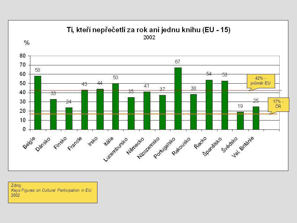 42% - průměr EU Zdroj: Keys Figures on Cultural Participation in EU, 2002 17% - ČR