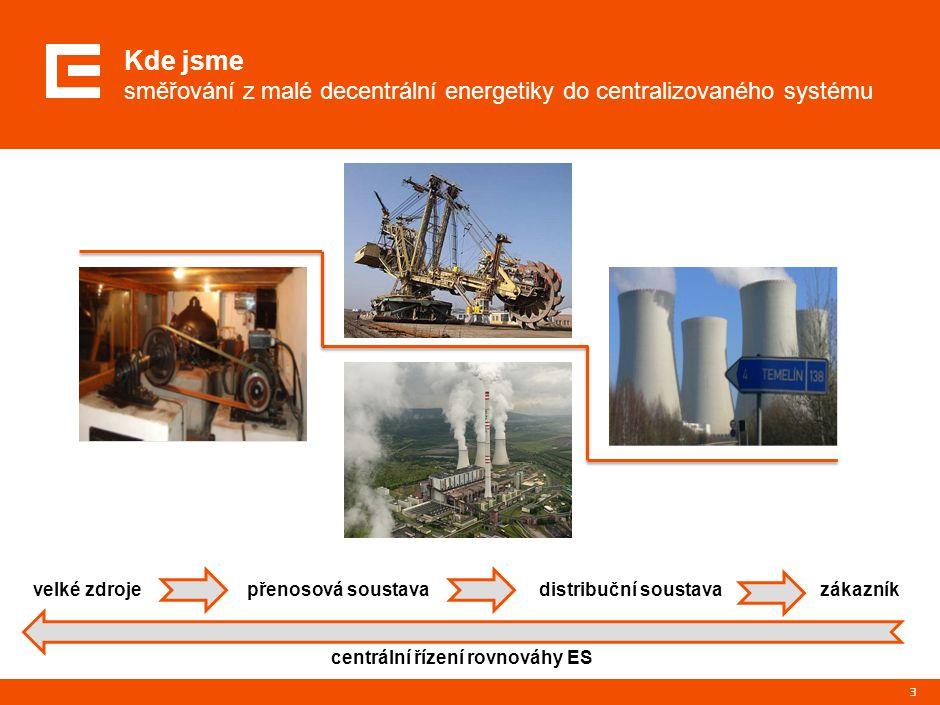 Kde jsme směřování z malé decentrální energetiky do centralizovaného systému 3 velké zdrojepřenosová soustava distribuční soustava zákazník centrální řízení rovnováhy ES