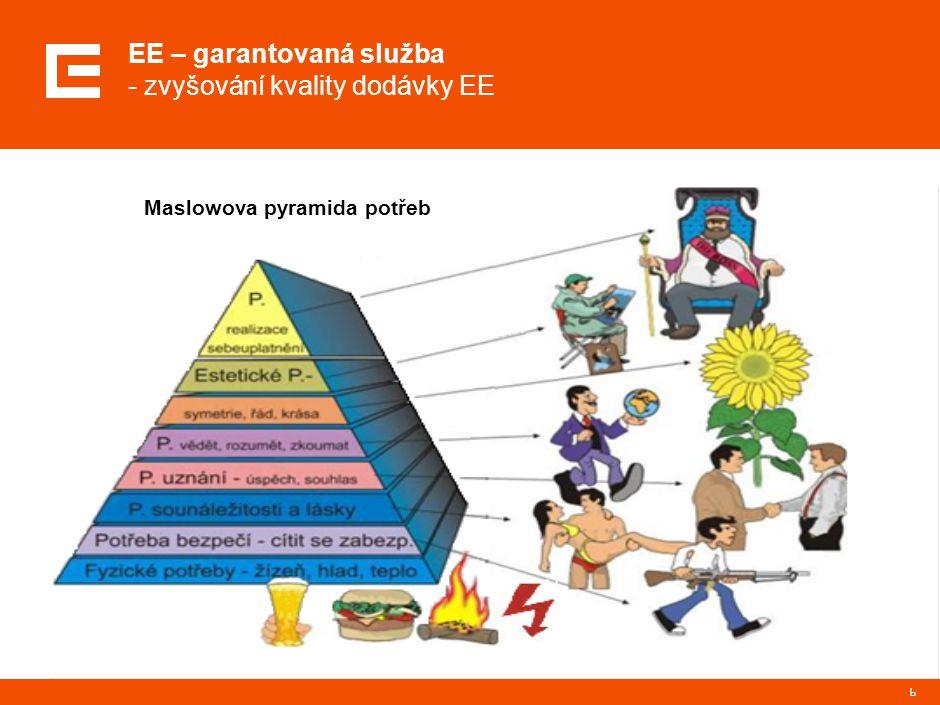6 EE – garantovaná služba - zvyšování kvality dodávky EE Maslowova pyramida potřeb
