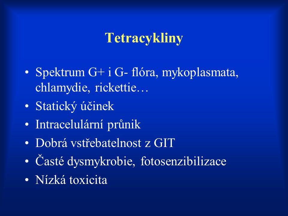 Tetracykliny Spektrum G+ i G- flóra, mykoplasmata, chlamydie, rickettie… Statický účinek Intracelulární průnik Dobrá vstřebatelnost z GIT Časté dysmyk