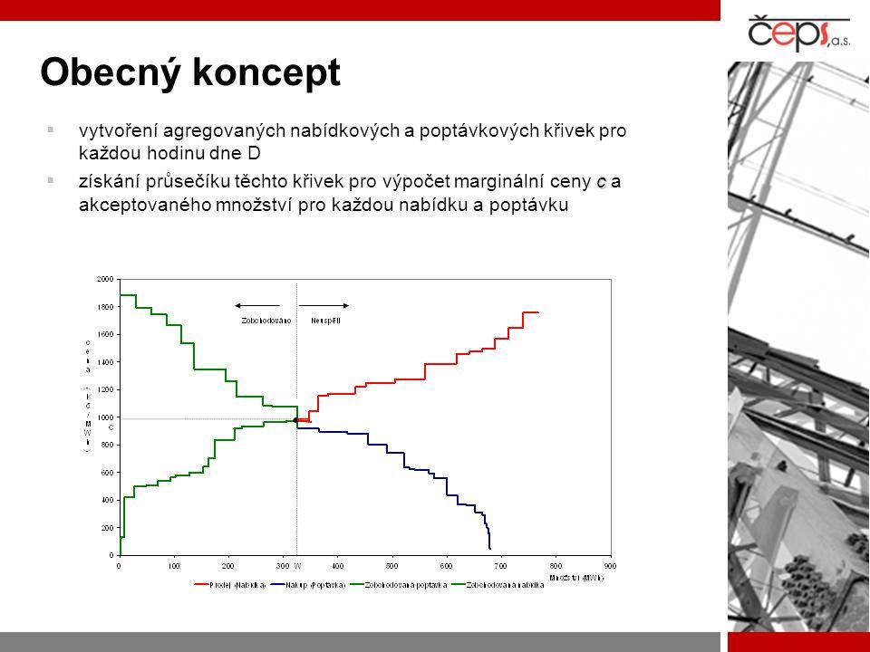 Obecný koncept  vytvoření agregovaných nabídkových a poptávkových křivek pro každou hodinu dne D c  získání průsečíku těchto křivek pro výpočet marg