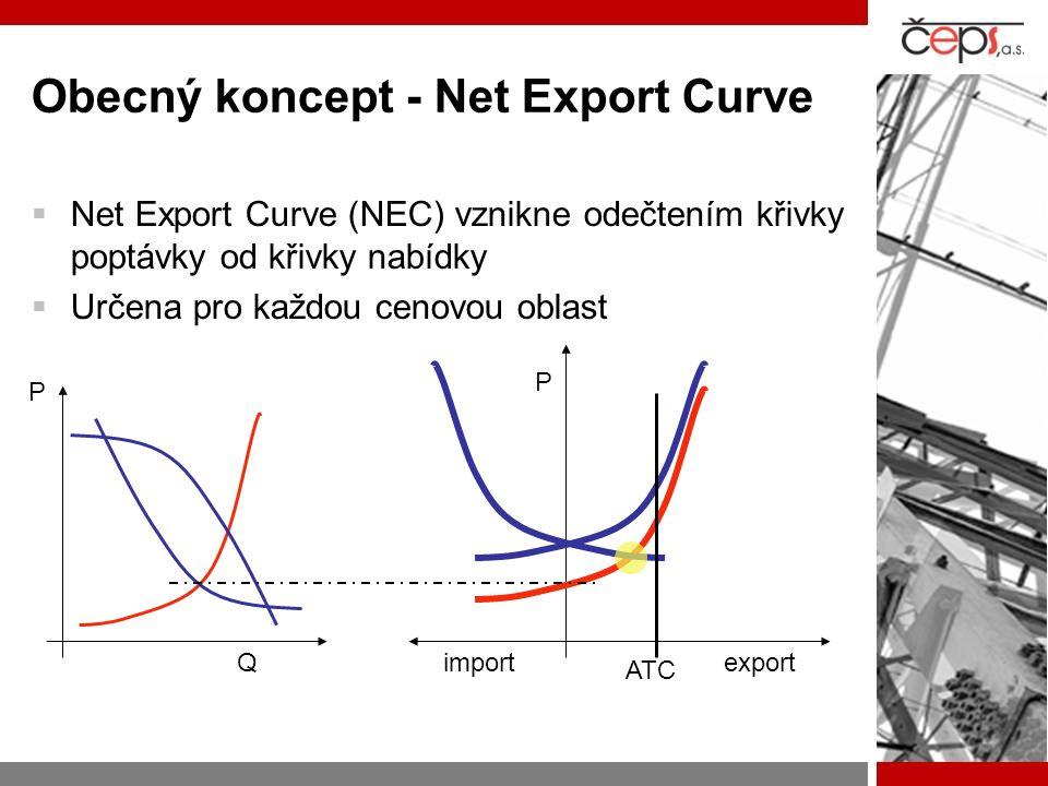 Obecný koncept - Net Export Curve  Net Export Curve (NEC) vznikne odečtením křivky poptávky od křivky nabídky  Určena pro každou cenovou oblast expo